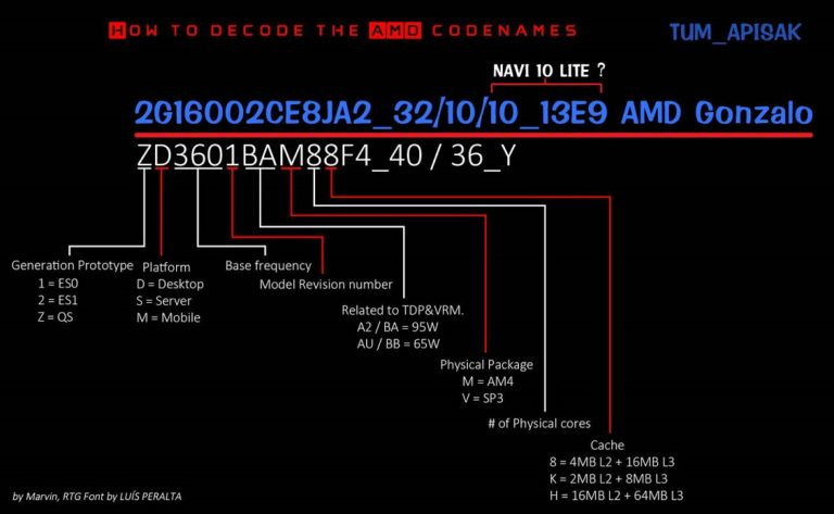 Неподтверждённая информация о новых процессорах AMD для консолей