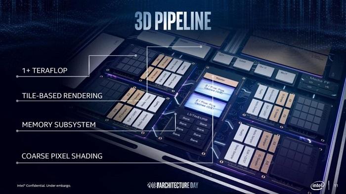 Intel готовит новую встроенную графику Iris Plus Graphics 940