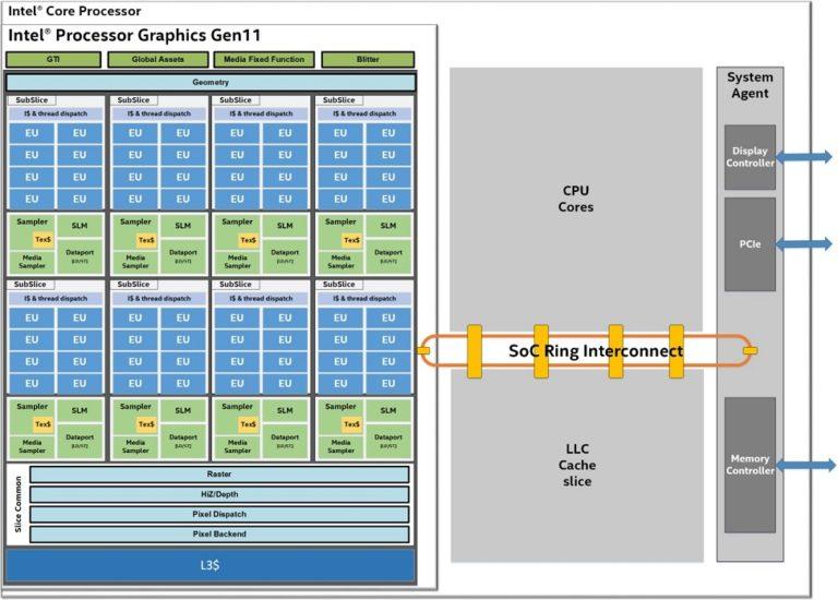 Intel начинает делиться подробностями о встроенной графике Gen11