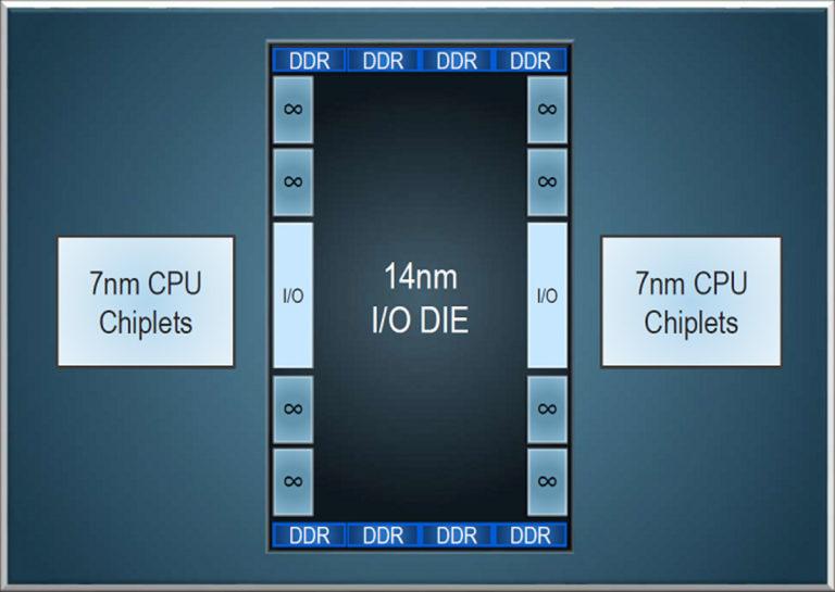Доля выхода работоспособной продукции AMD достигла 70%