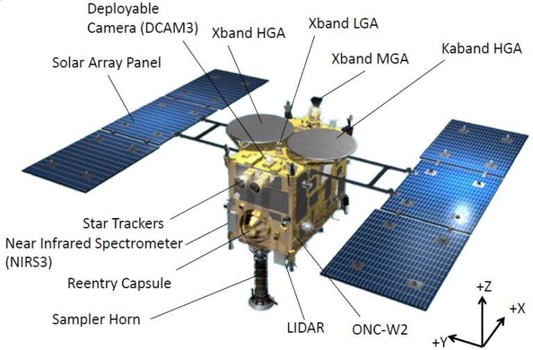 Японская станция «Хаябуса-2» осуществила бомбардировку астероида Рюгу