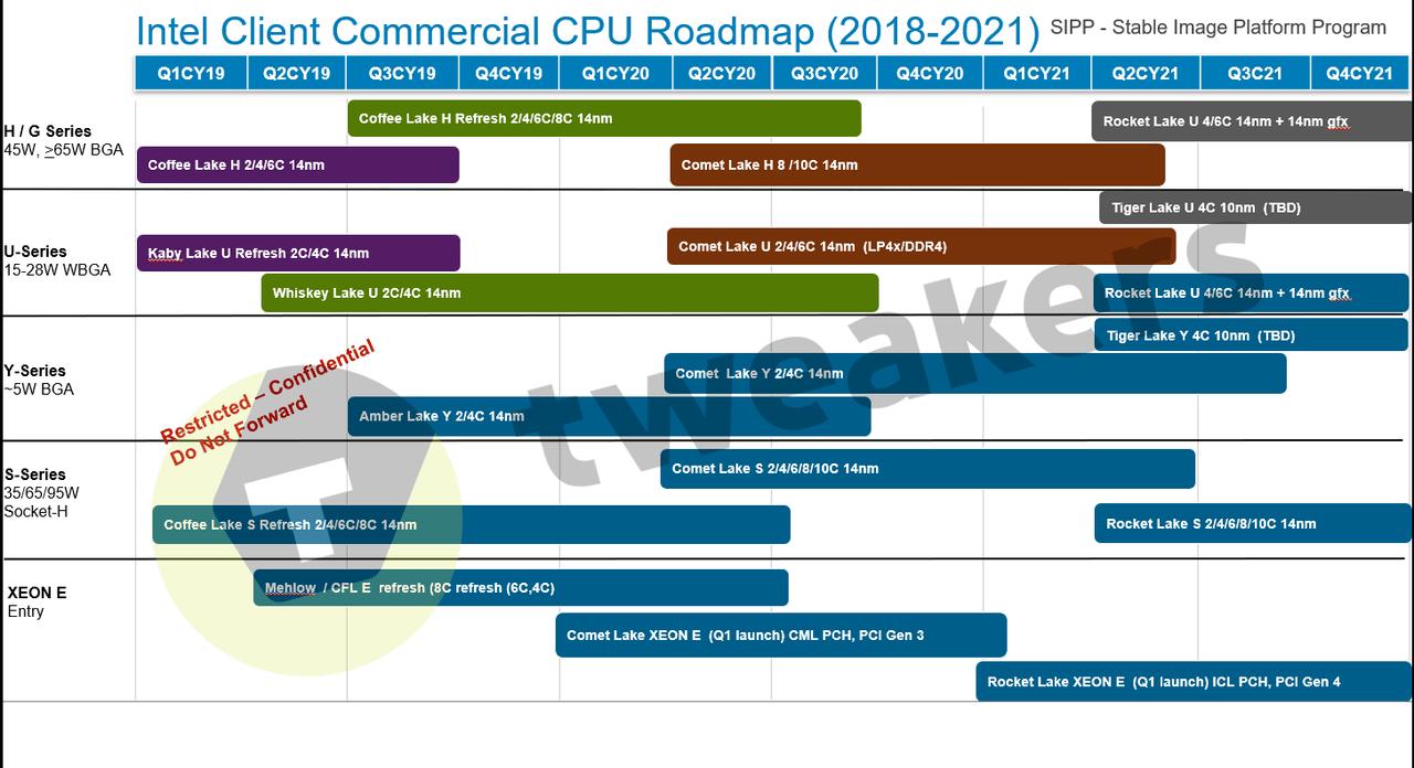 Intel не планирует производство десктопных 10нанометровых процессоров до конца 2021 года