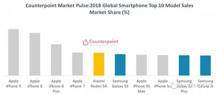 Apple Iphone X – самый популярный смартфон 2018 года