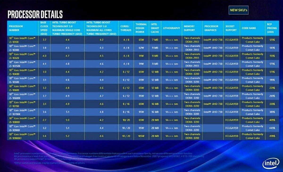 В сеть утекли характеристики перспективной серии процессоров Intel – Comet Lake