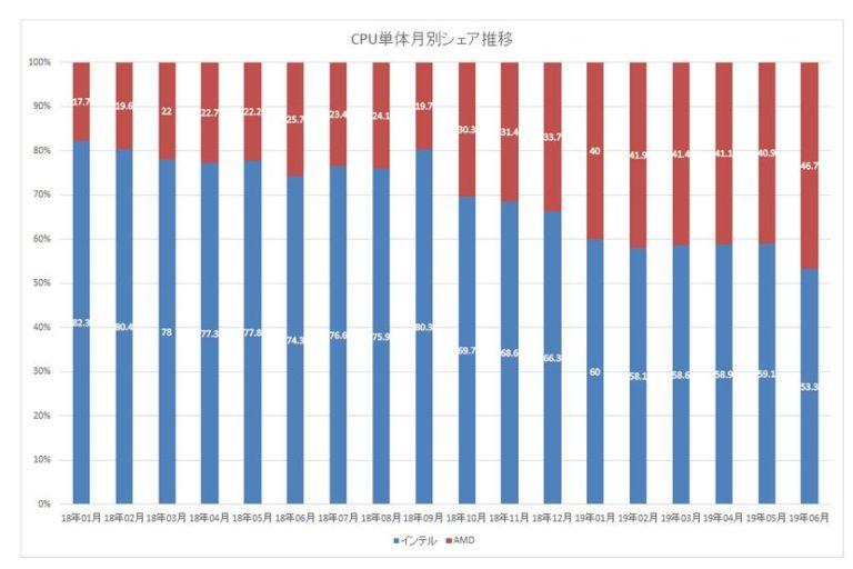 Доля продаж процессоров AMD в Японии достигла 68,6%