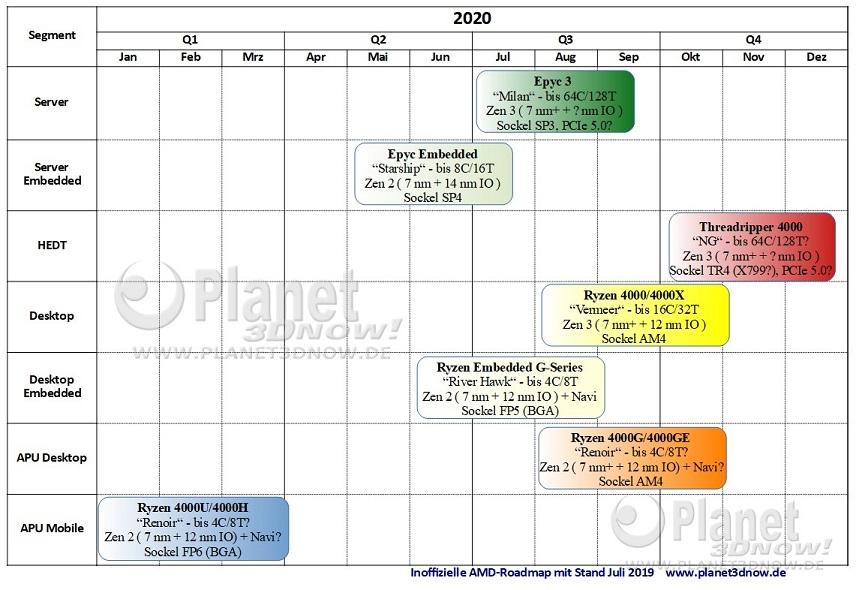 Дорожная карта AMD 2020: Zen 3, Ryzen 4000, Epyc 3