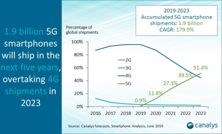 В 2023 году продажи 5G смартфонов превзойдут 4G