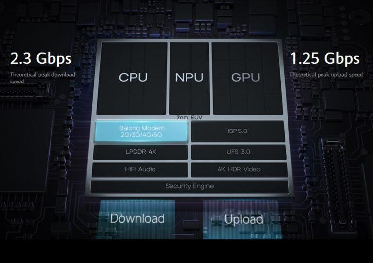 Huawei представила процессорные модули Kirin990 и Kirin990 5G
