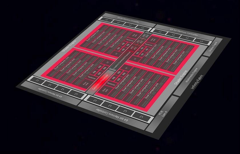 Первые сравнительные тесты Radeon RX5300m и RX5500m против GTX1650 и 1660Ti