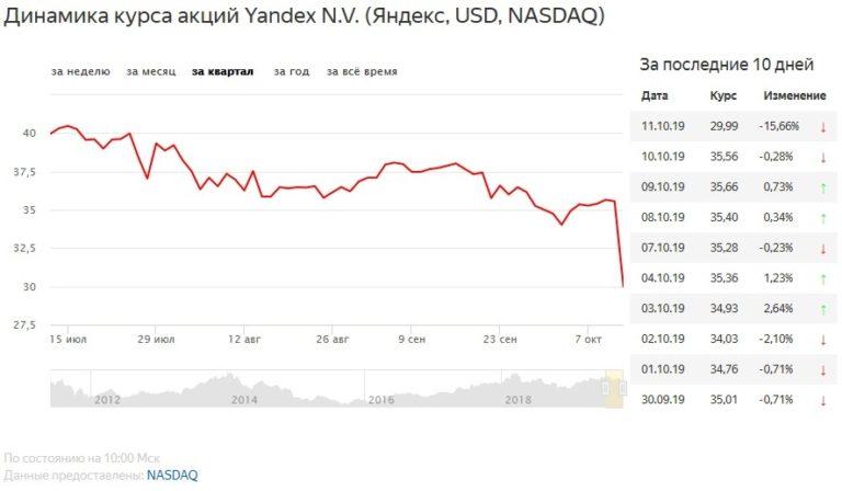 Акции «Яндекс» упали в цене почти на 16 процентов