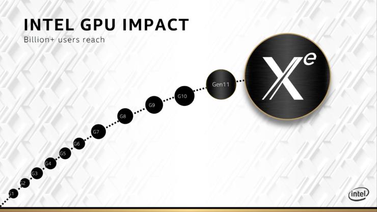 У Intel возникли сложности в создании графических чипов