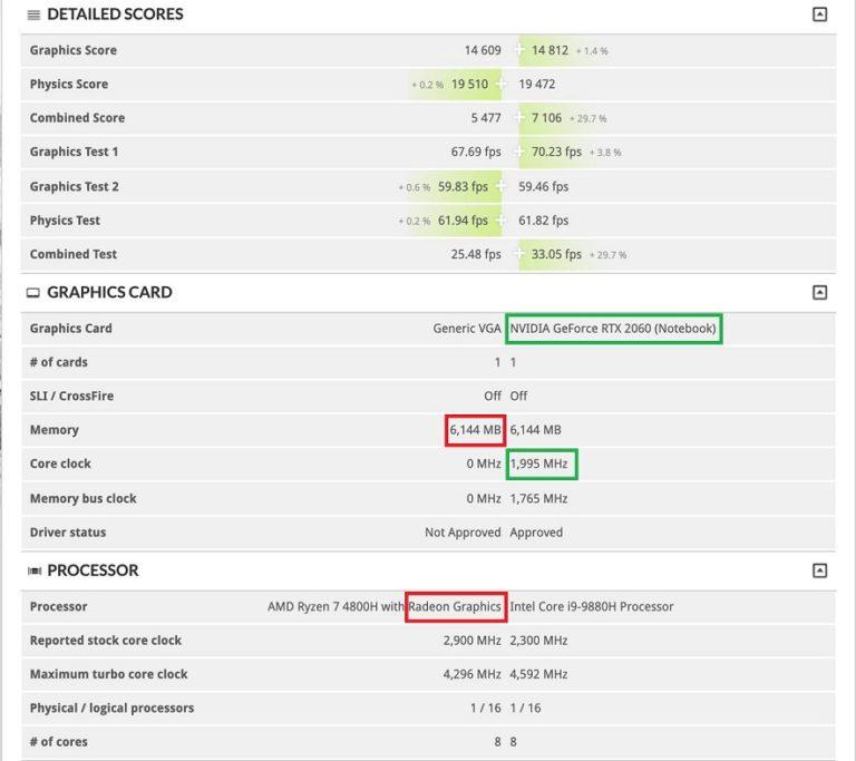 Первые результаты тестов мобильной видеокарты Radeon RX5600m