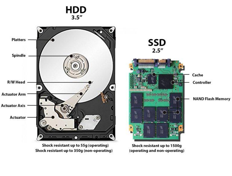 Западная Европа почти полностью перешла на SSD