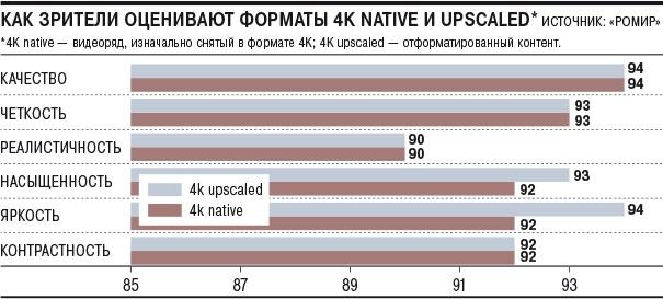 Человеческий глаз практически не улавливает разницы между 4к и 8к разрешением