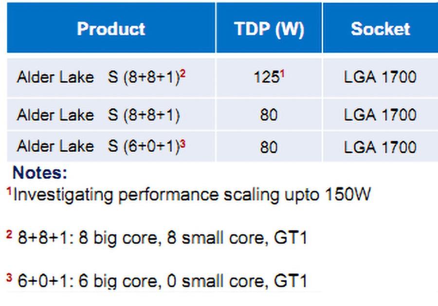 Intel готовит процессоры с большими и малыми ядрами