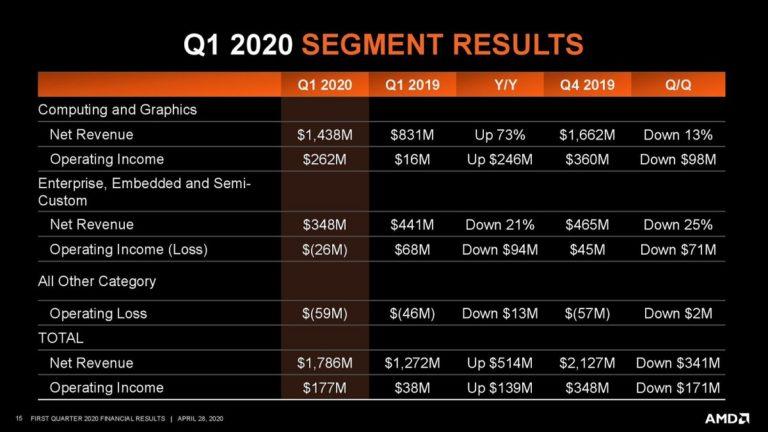 AMD отчиталась о рекордной выручке за первый квартал