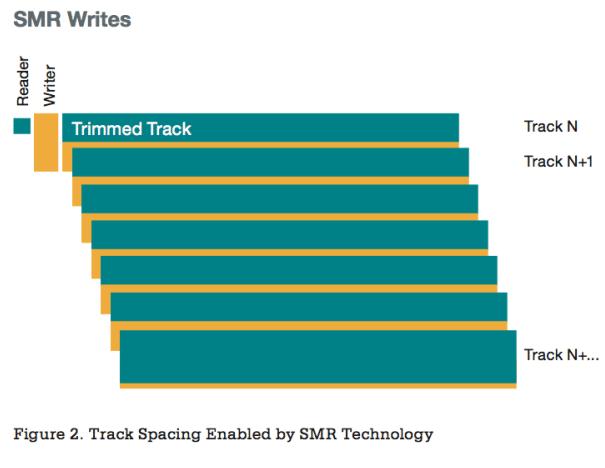 Производители магнитных жёстких дисков тайно используют медленный тип записи SMR