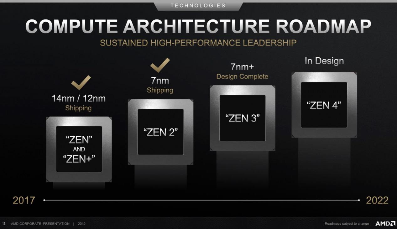 Дорожная карта AMD: какие архитектуры и нанометры ждут нас в ближайшие годы