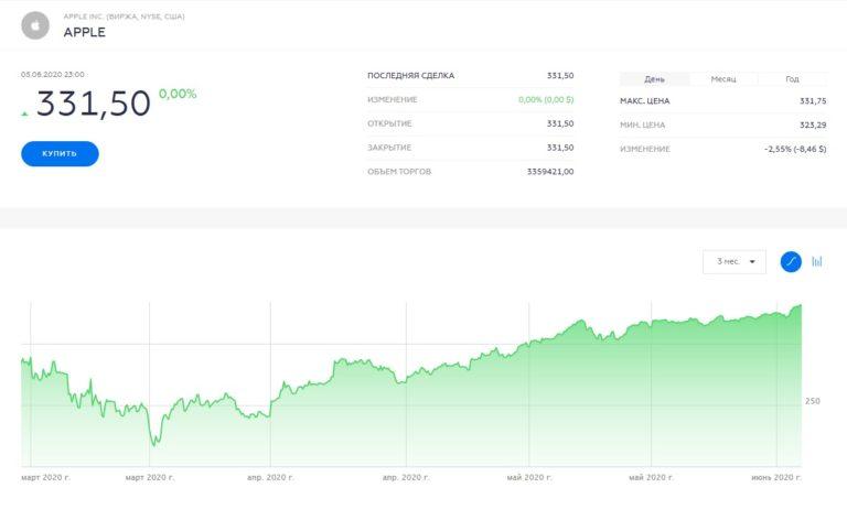 Рыночная стоимость Apple достигла 1,43 триллиона долларов США