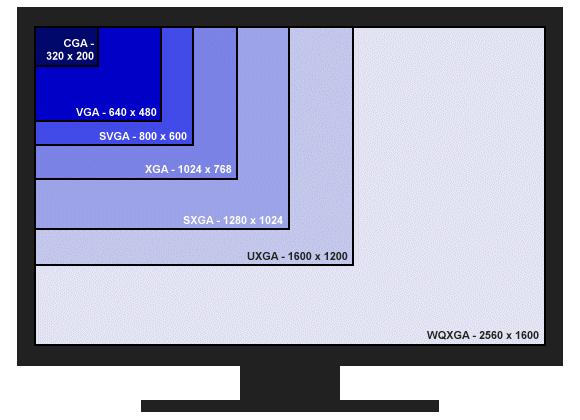 Таблица разрешений экранов и их обозначений