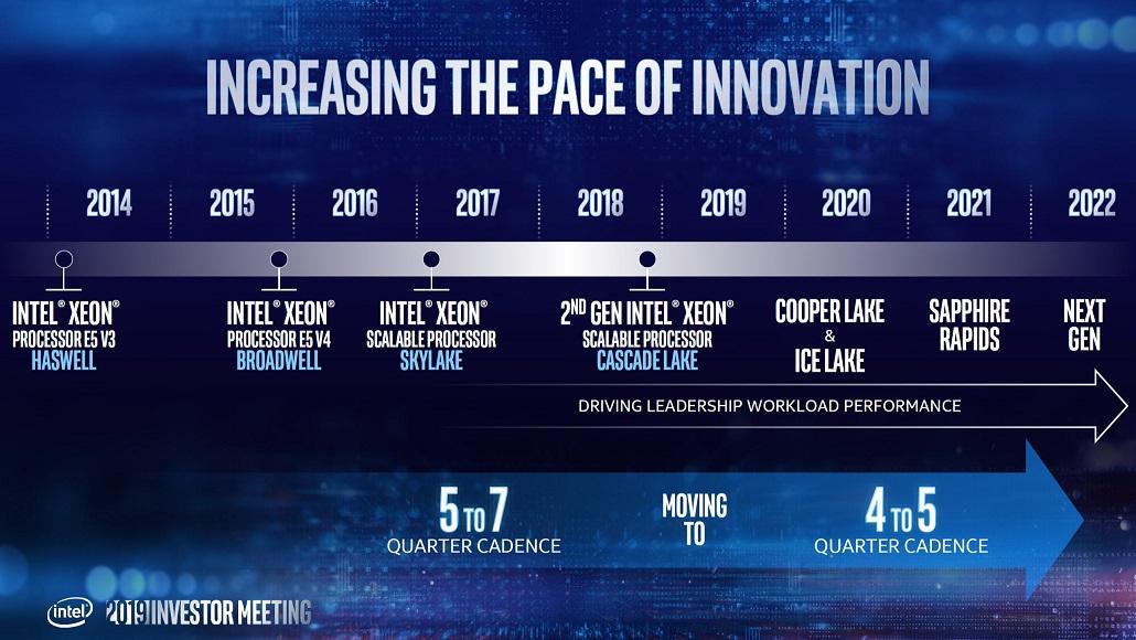 В 2021м году Intel может представить серверные 10нм процессоры Sapphire Rapids