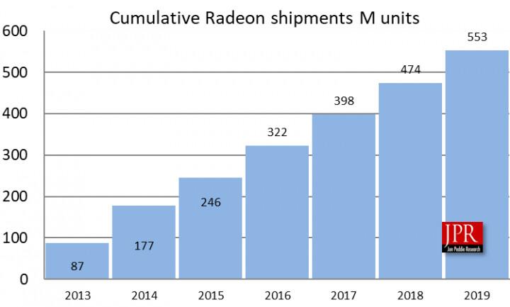 За 7 лет AMD отгрузила более 550 миллионов графических процессоров