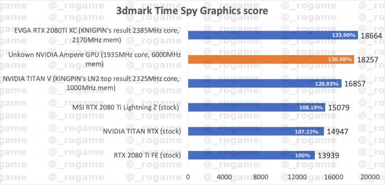 В тестах 3DMark неизвестная видеокарта Nvidia Ampere обошла RTX2080Ti на 30%
