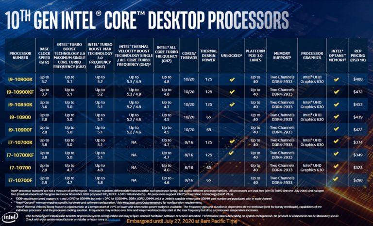 Intel представила Core i9-10850K