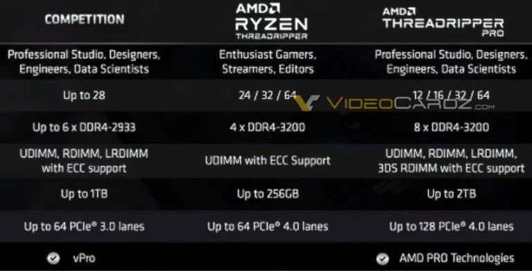 Стали известны  характеристики линейки процессоров AMD Ryzen Threadripper Pro 3000