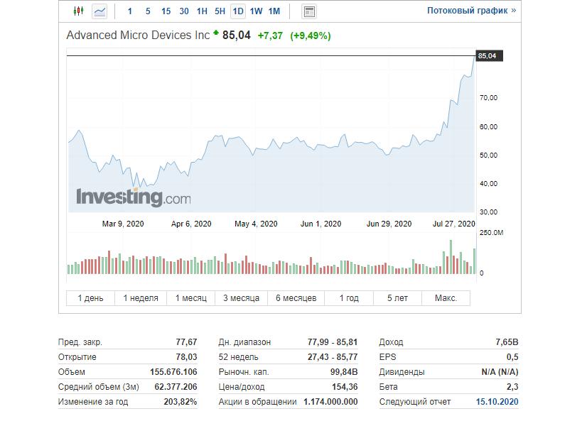 Капитализация AMD достигла 99,8 миллиардов долларов