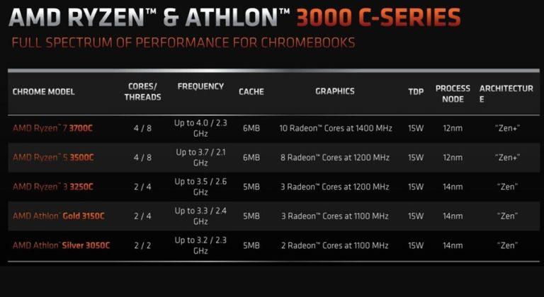 AMD представила новую линейку процессоров Ryzen и Athlon для хромбуков
