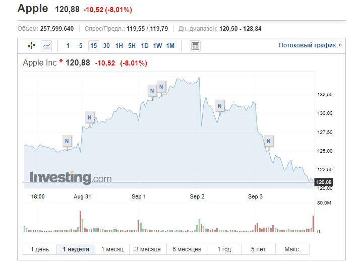 Крупнейшие it компании США «просели» в стоимости вслед за падением фондовых бирж