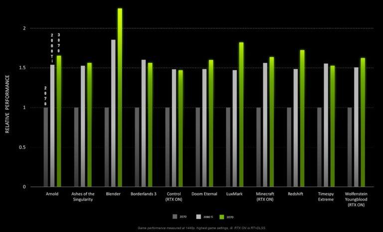 Nvidia перенесла релиз GeForce RTX3070 на 29 октября и обнародовала сравнительные тесты с RTX2080Ti