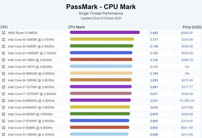 Ryzen 5 5600X показал лучший результат в мире в однопоточном тесте Passmark