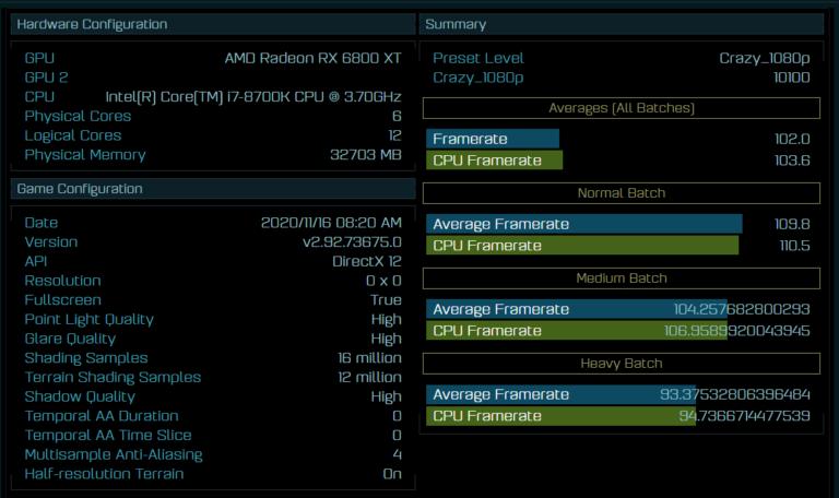 Radeon RX6800XT смог опередить GeForce RTX3090 в игре Ashes of the Singularity