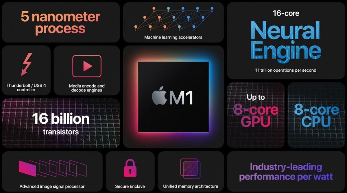 Apple представила компьютерный ARM процессор M1