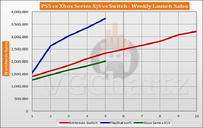 Реализовано более 3,7 миллионов консолей PlayStation 5 за первые пять недель продаж