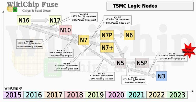 TSMC предложит клиентам улучшенный 3нм техпроцесс уже в 2023 году