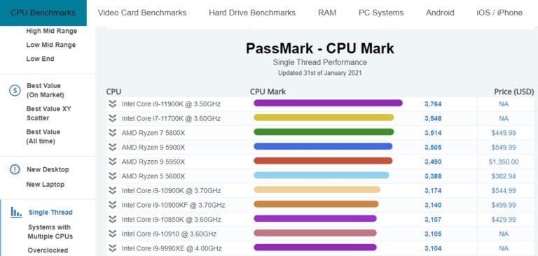 Intel Core i9-11900K занял первое место в одноядерном рейтинге PassMark