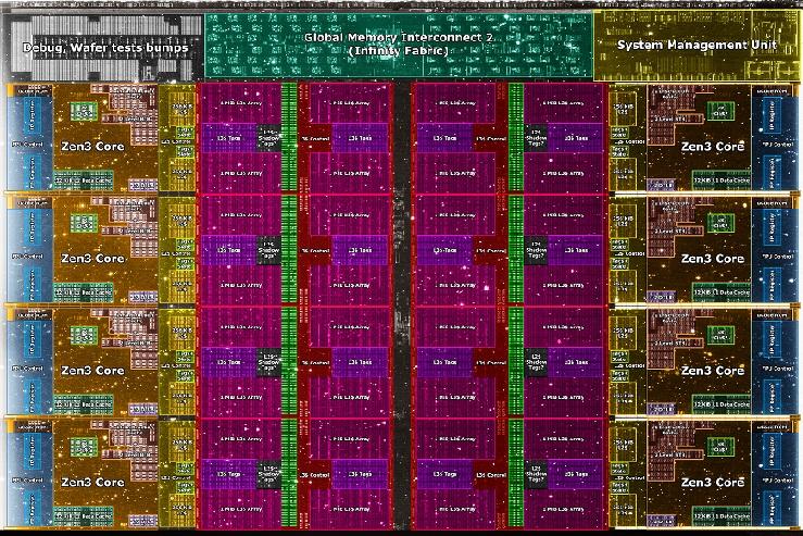 AMD может представить процессор Zen3 с частотой 5Ггц