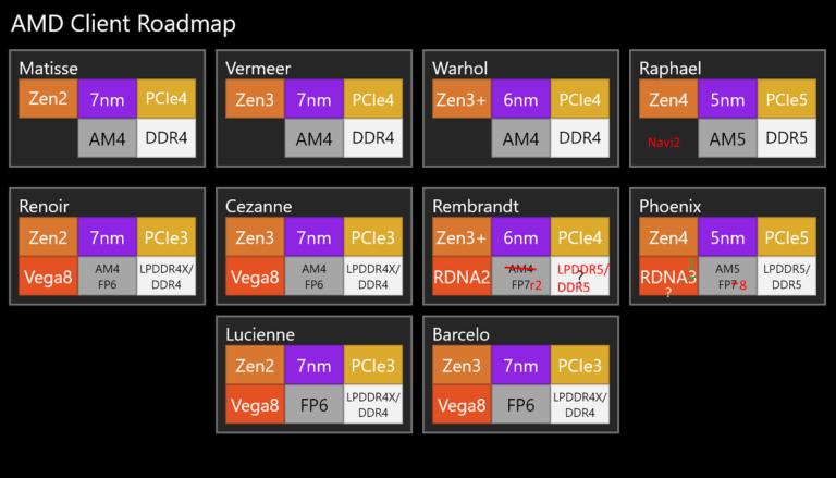 Появилась ориентировочная процессорная «дорожная карта» AMD на 2021-2023 годы