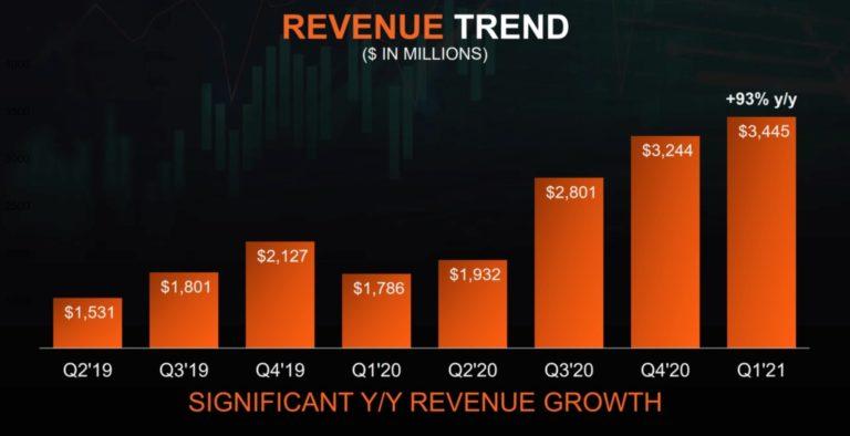 Компания AMD отчиталась о рекордных доходах