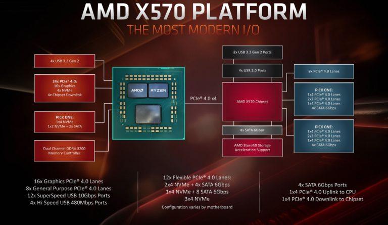 AMD подготовила чипсет X570S не требующий активного охлаждения