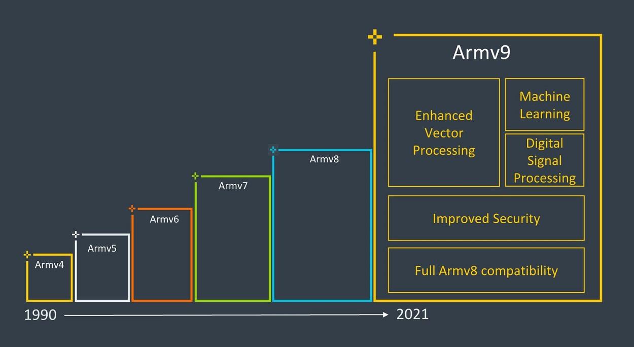 ARM представила новейшую процессорную архитектуру v9
