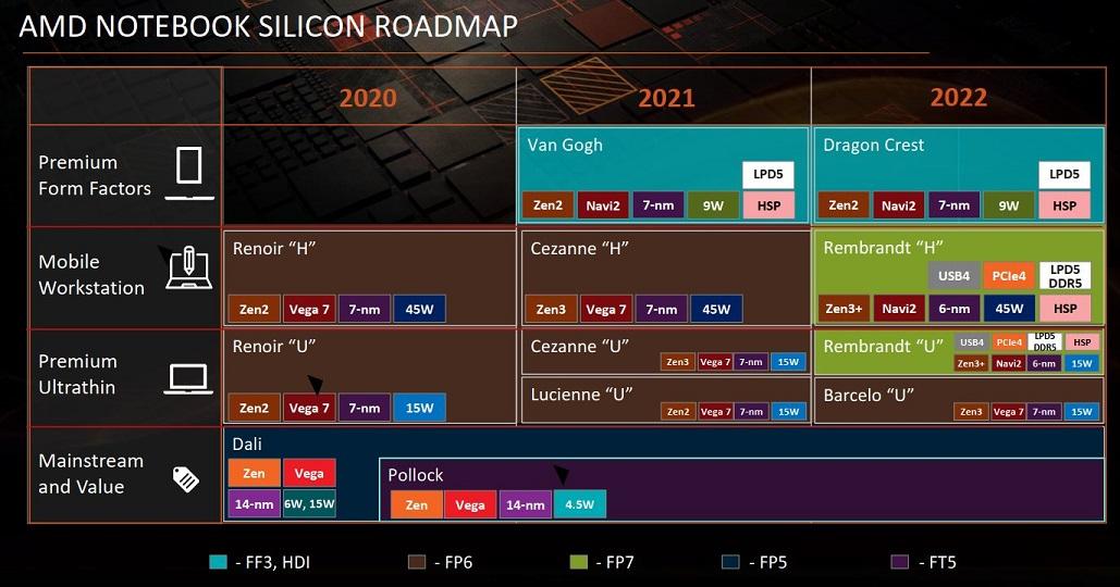 AMD не отказывается от планов по выпуску 6нм десктопных процессоров на архитектуре Zen3+