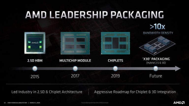 AMD освоит новую процессорную компоновку Milan-X