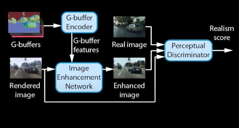 Новейший нейро алгоритм Intel способен сделать картинку игры фотореалистичной