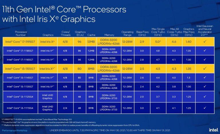 Intel представила обновлённую линейку 10нм мобильных процессоров Core11