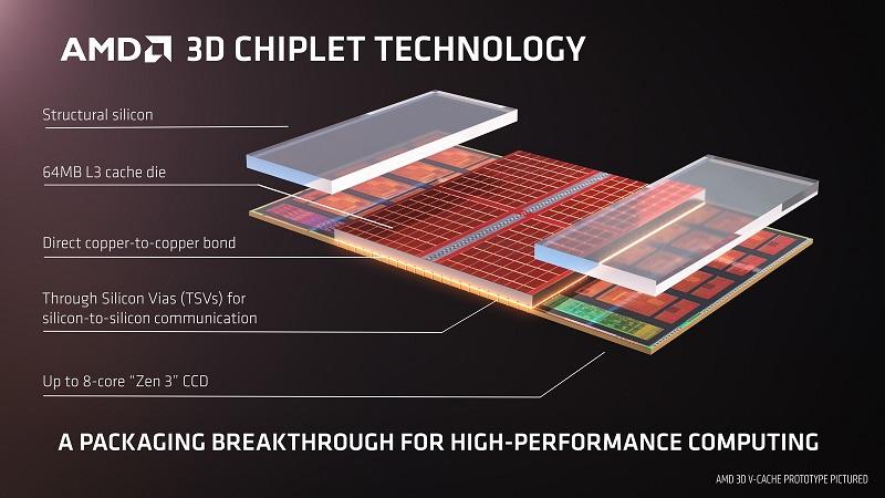 AMD выпустит четыре новых серверных процессора EPYC Milan-X с объёмом кеш L3 768 мегабайт