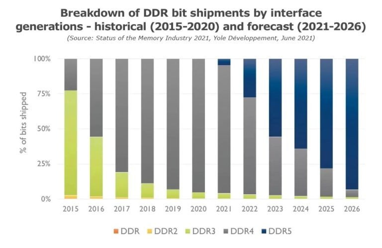 К 2023 году DDR5 станет самым популярным типом оперативной памяти